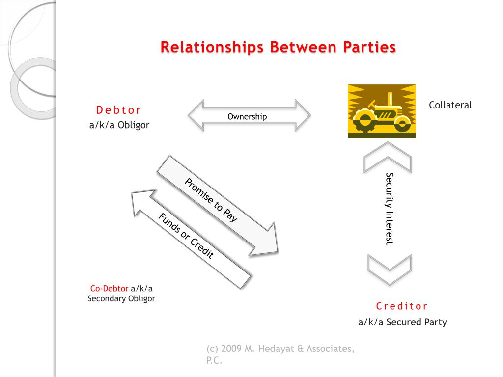 Relationships Between Parties
