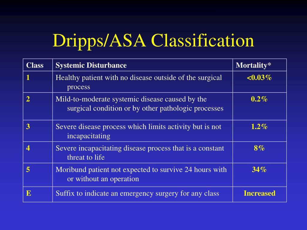 Dripps/ASA Classification