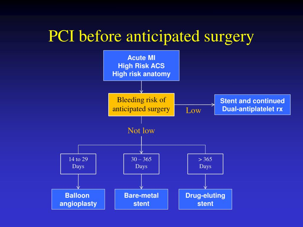 PCI before anticipated surgery