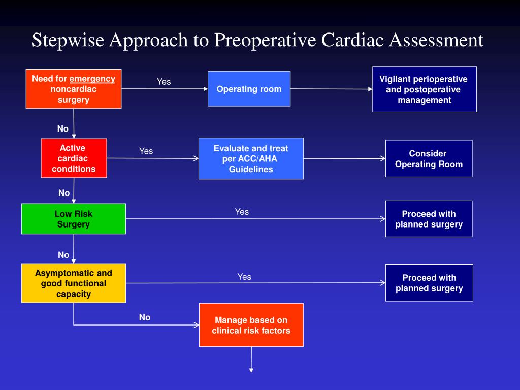 Stepwise Approach to Preoperative Cardiac Assessment