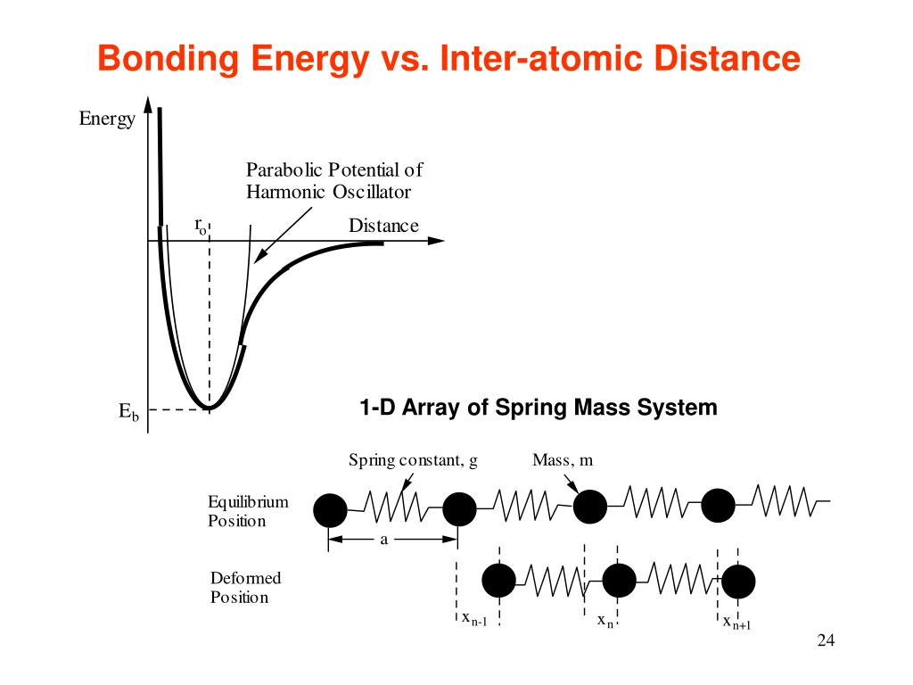 Bonding Energy vs. Inter-atomic Distance