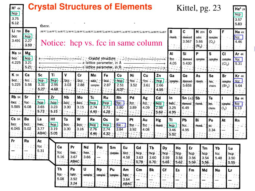 Crystal Structures of Elements