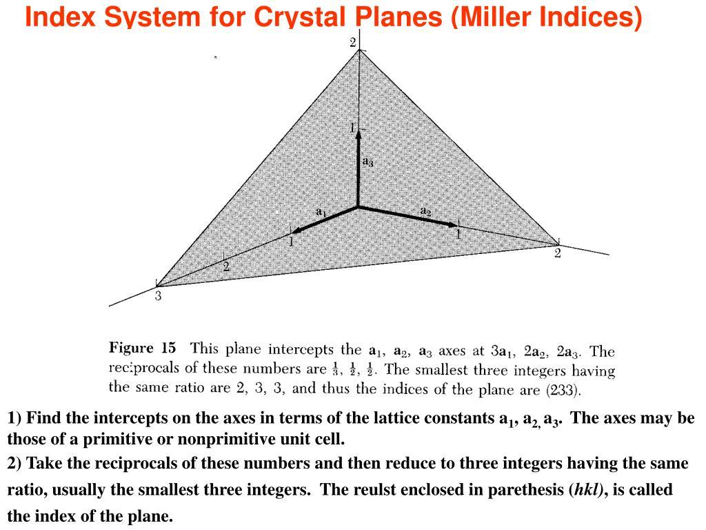 Index System for Crystal Planes (Miller Indices)
