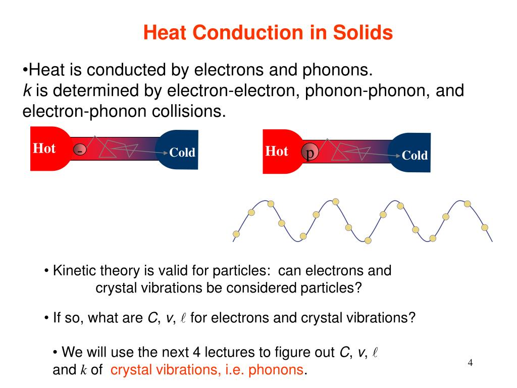 Heat Conduction in Solids
