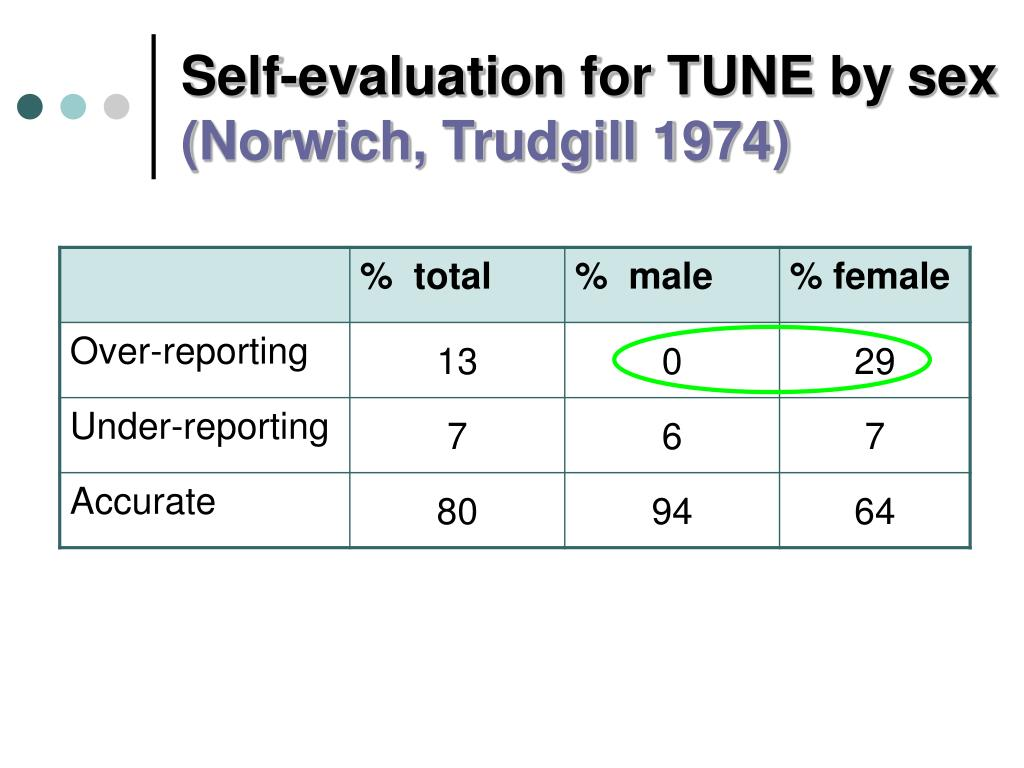 Self-evaluation for TUNE by sex