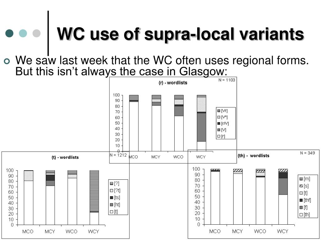 WC use of supra-local variants