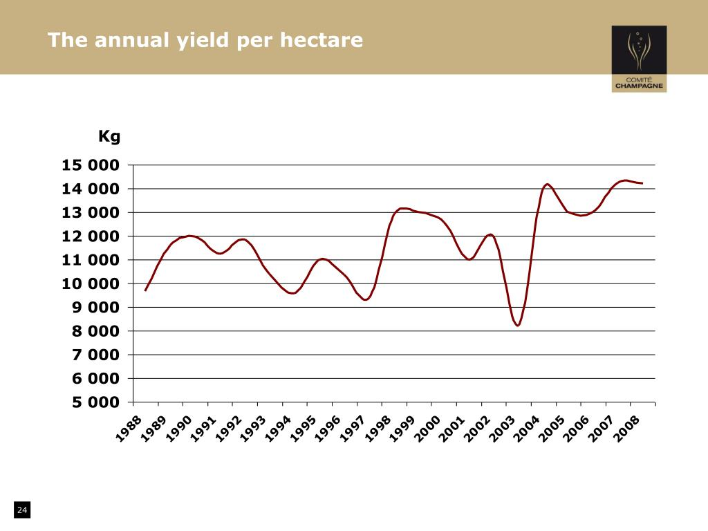 The annual yield per hectare