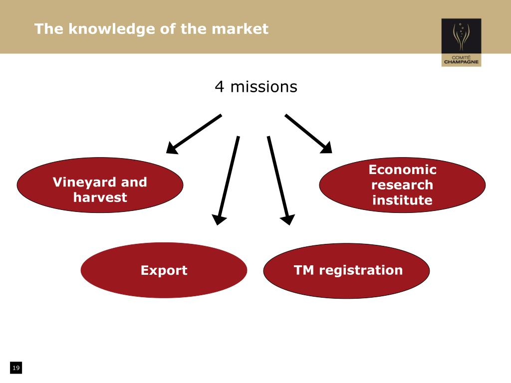 The knowledge of the market