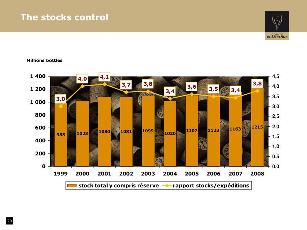 The stocks control