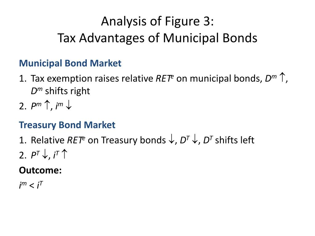 Analysis of Figure 3: