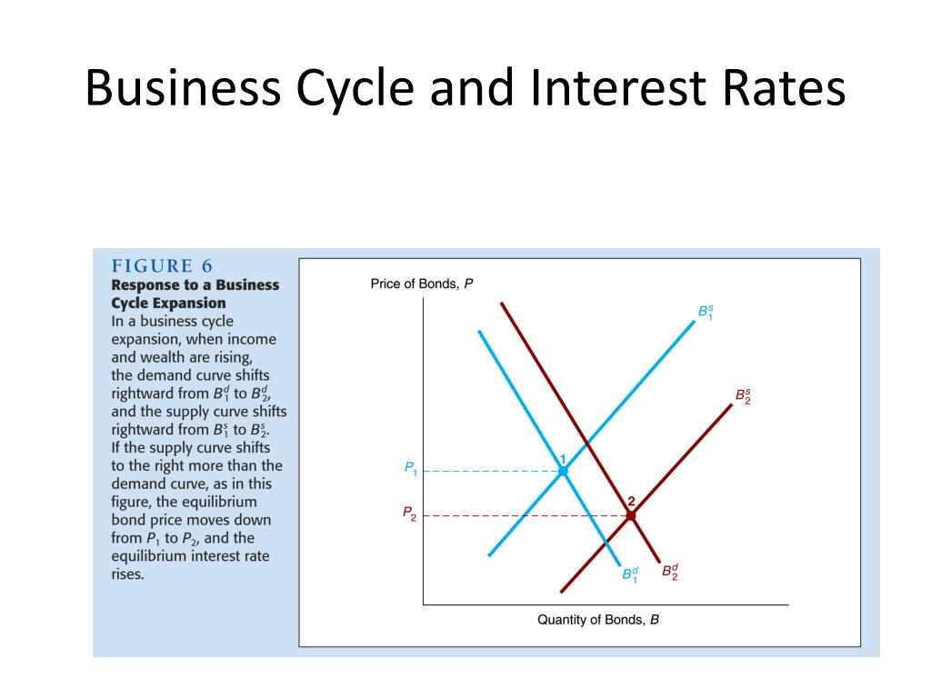 Business Cycle and Interest Rates