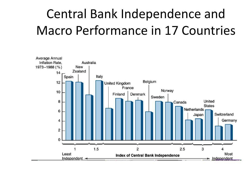 Central Bank Independence and