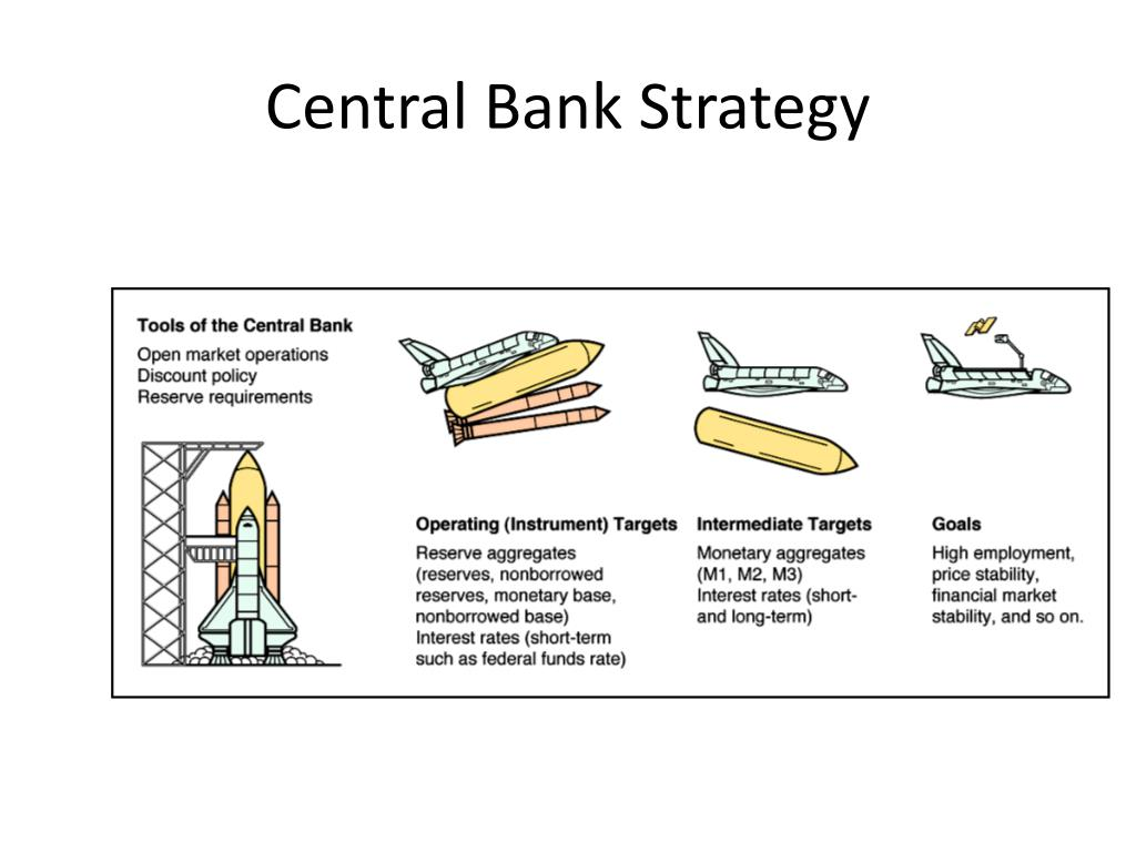 Central Bank Strategy
