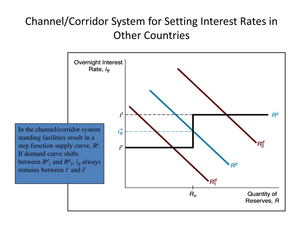 Channel/Corridor System for Setting Interest Rates in Other Countries