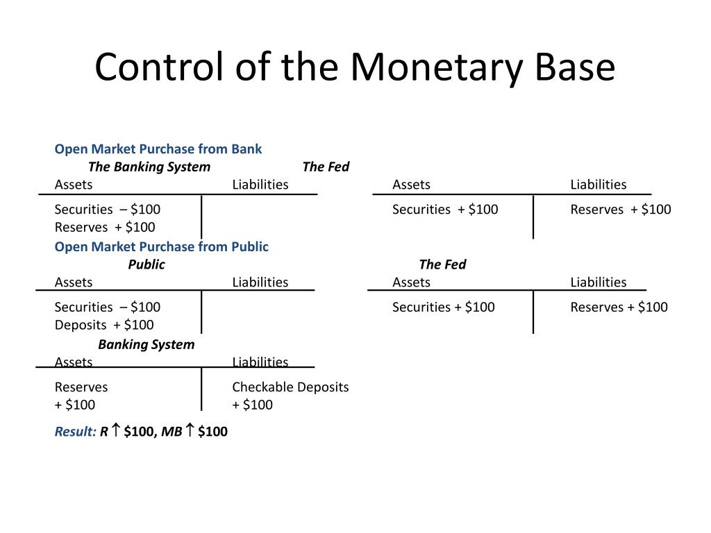 Control of the Monetary Base