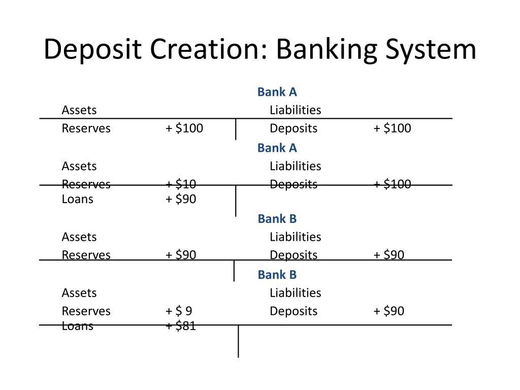 Deposit Creation: Banking System