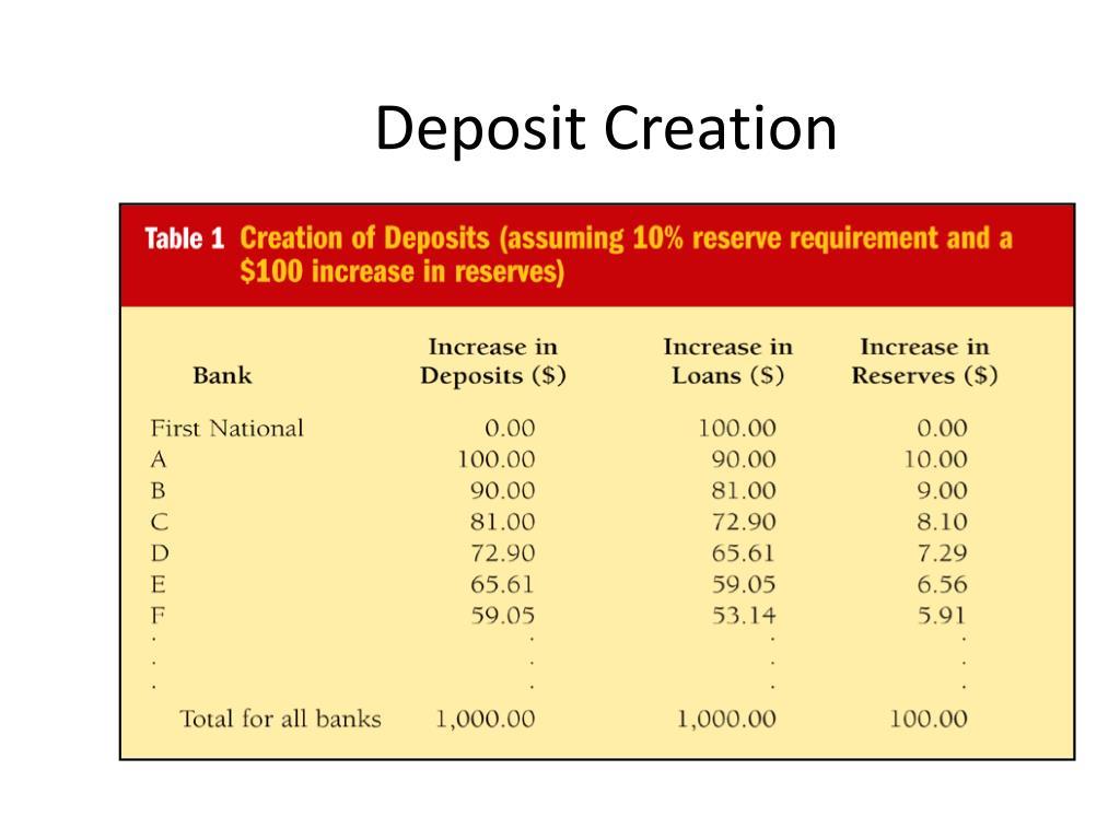 Deposit Creation