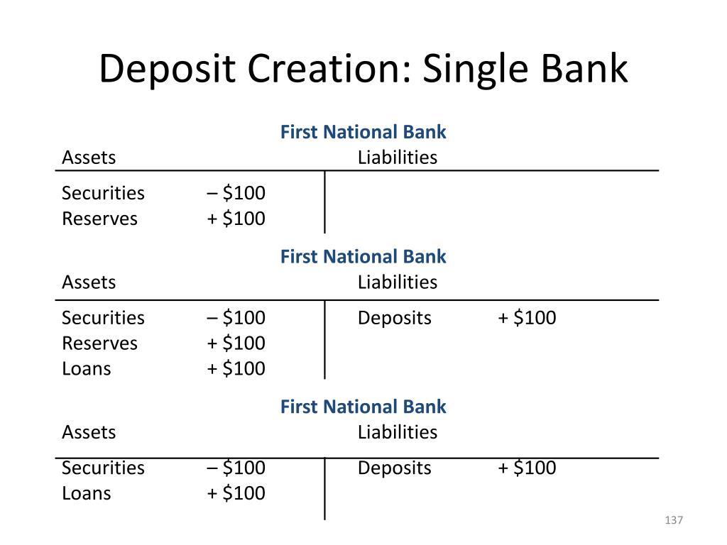 Deposit Creation: Single Bank