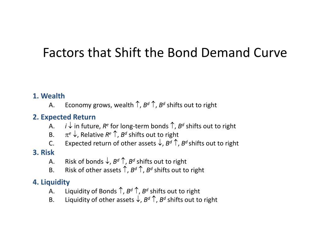 Factors that Shift the Bond Demand Curve
