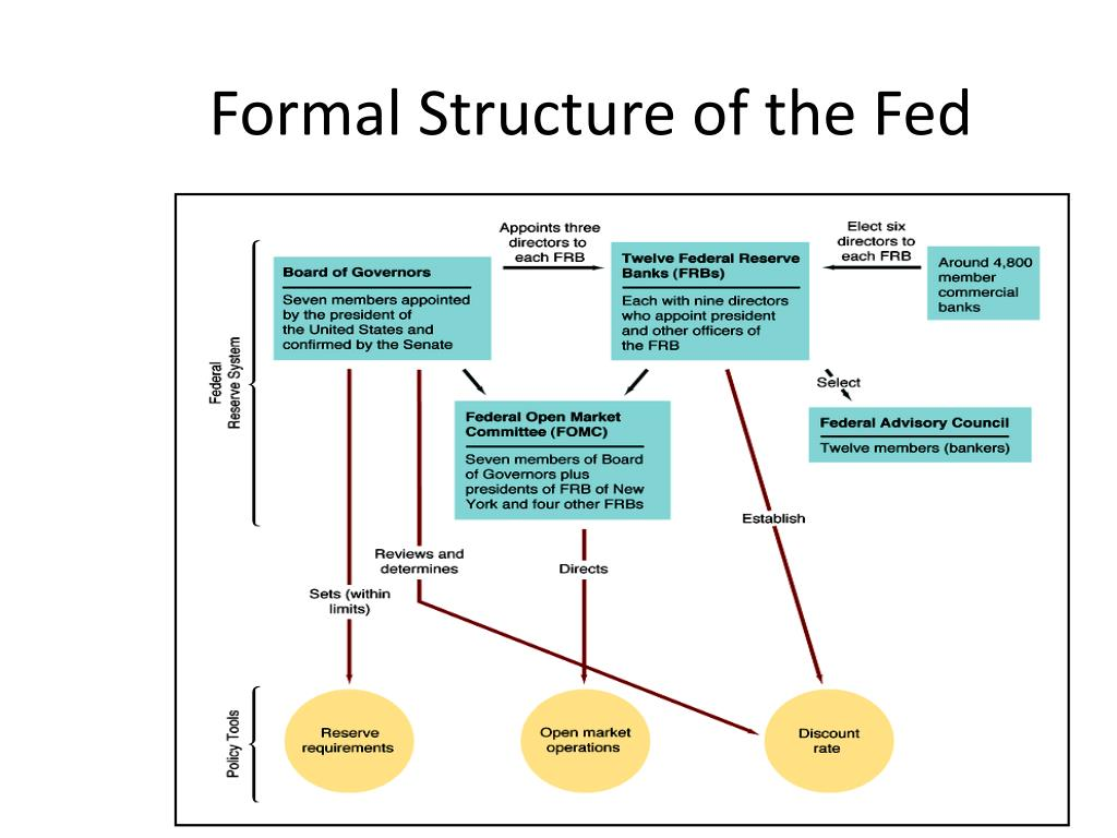 Formal Structure of the Fed