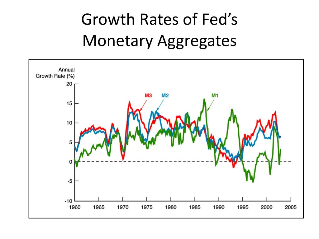 Growth Rates of Fed's