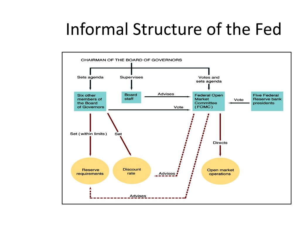 Informal Structure of the Fed