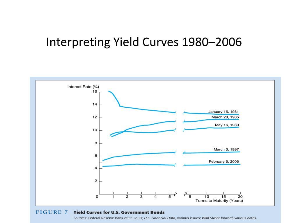 Interpreting Yield Curves 1980–2006
