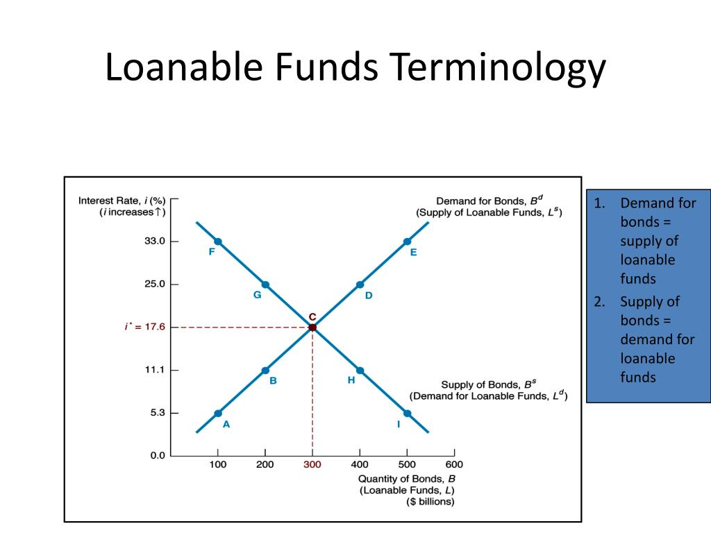 1.Demand for bonds = supply of loanable funds