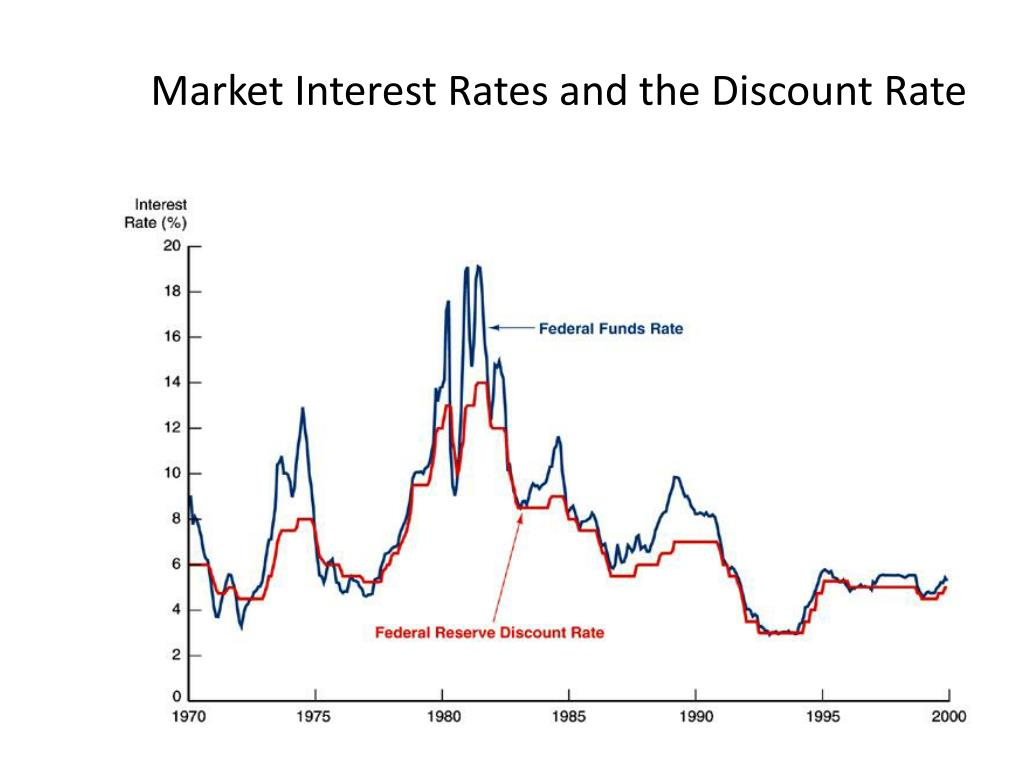 Market Interest Rates and the Discount Rate