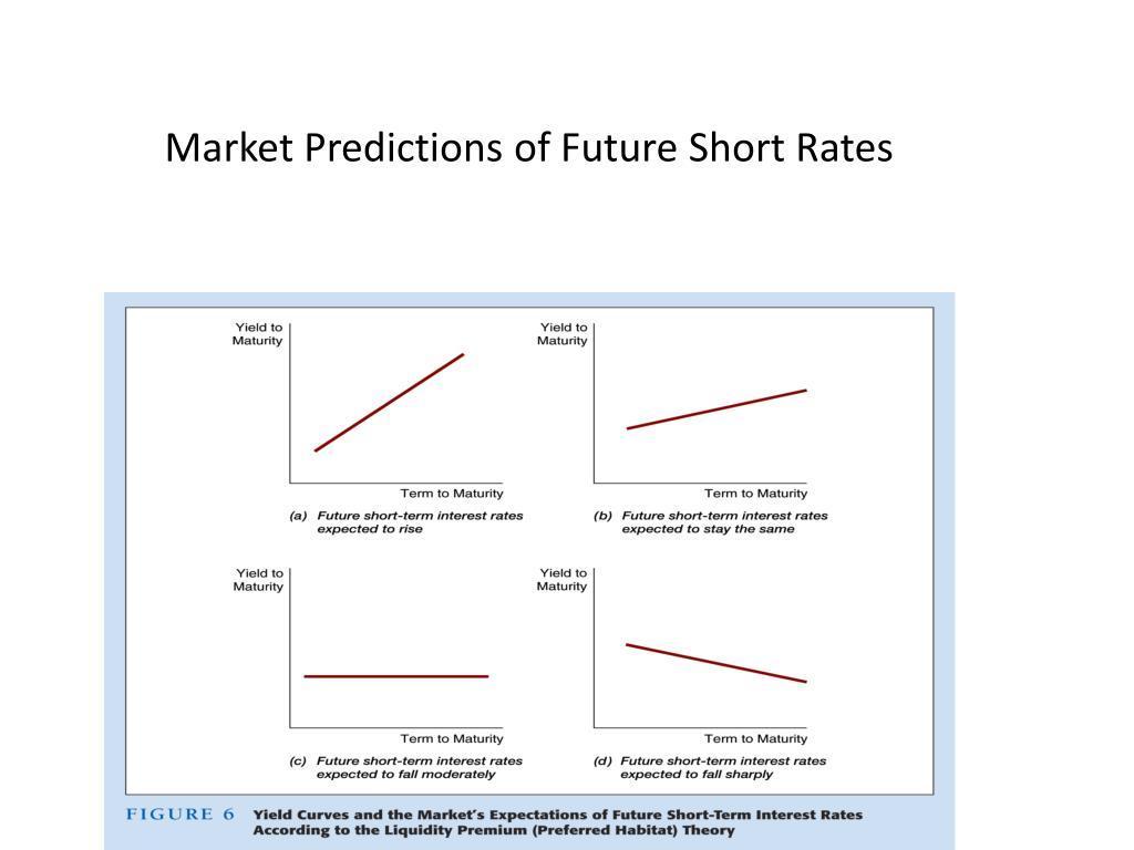 Market Predictions of Future Short Rates