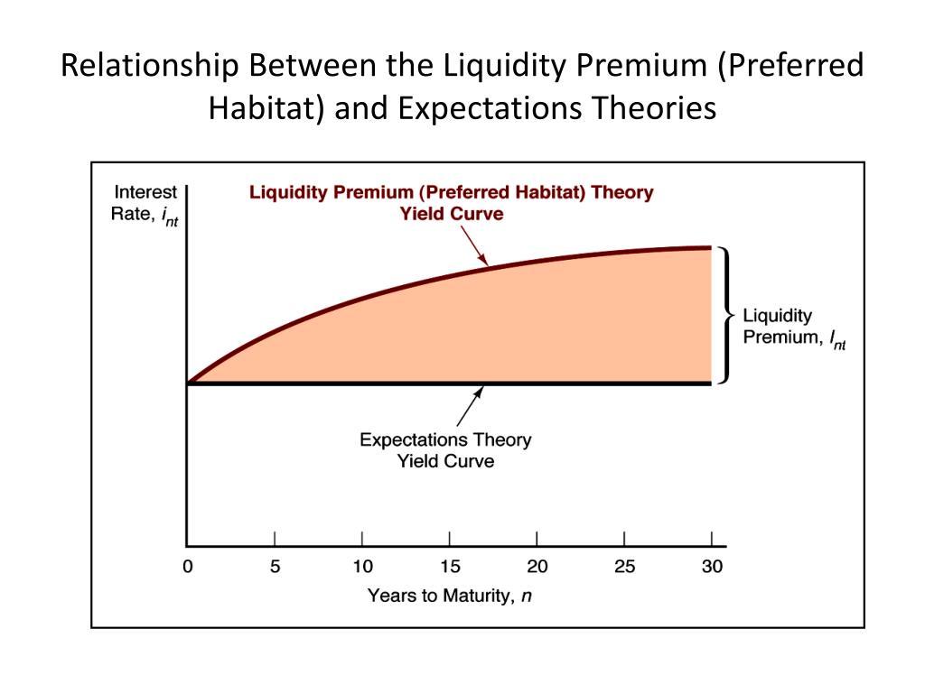 Relationship Between the Liquidity Premium (Preferred Habitat) and Expectations Theories