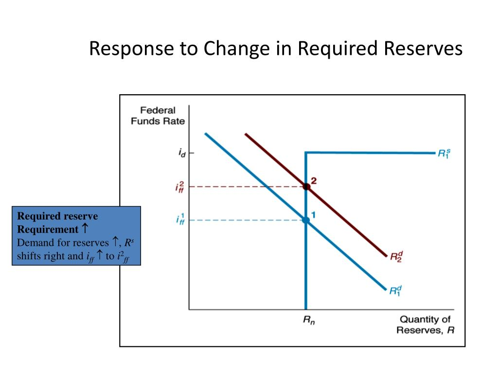 Response to Change in Required Reserves