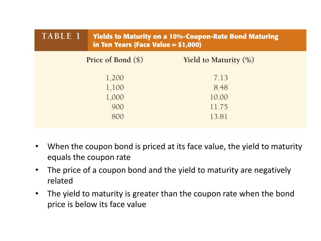 When the coupon bond is priced at its face value, the yield to maturity equals the coupon rate