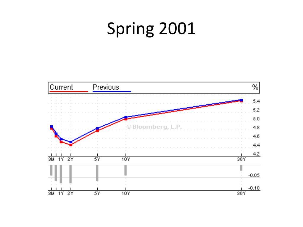 Spring 2001