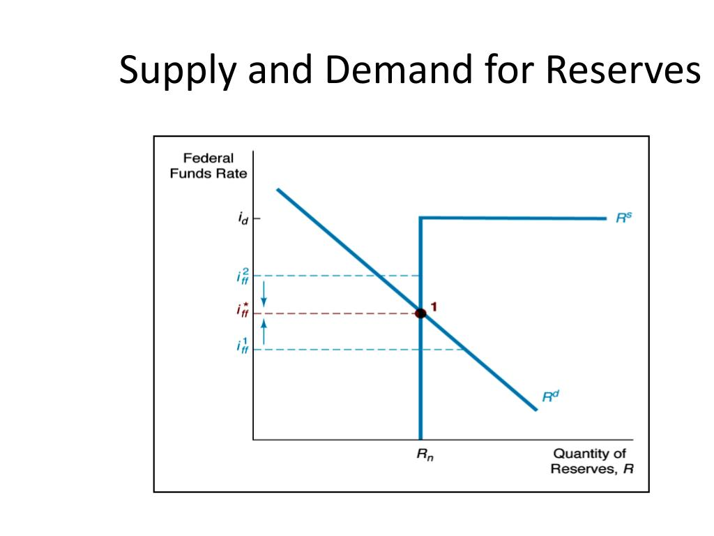 Supply and Demand for Reserves