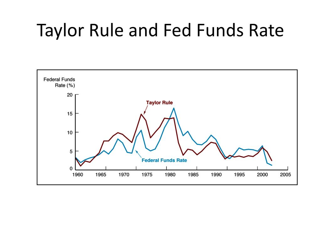 Taylor Rule and Fed Funds Rate