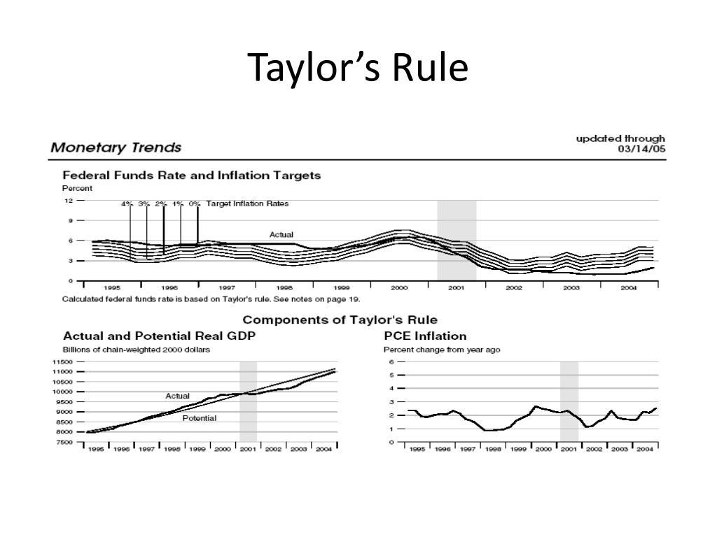 Taylor's Rule