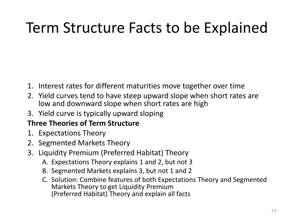 Term Structure Facts to be Explained