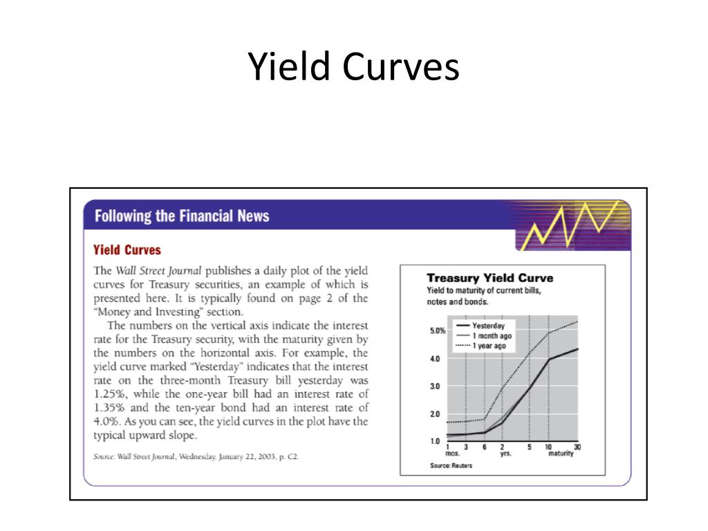 Yield Curves