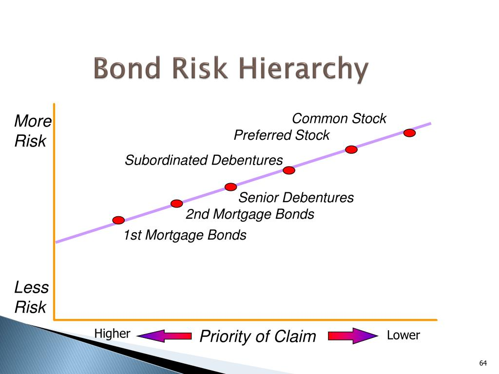 Bond Risk Hierarchy