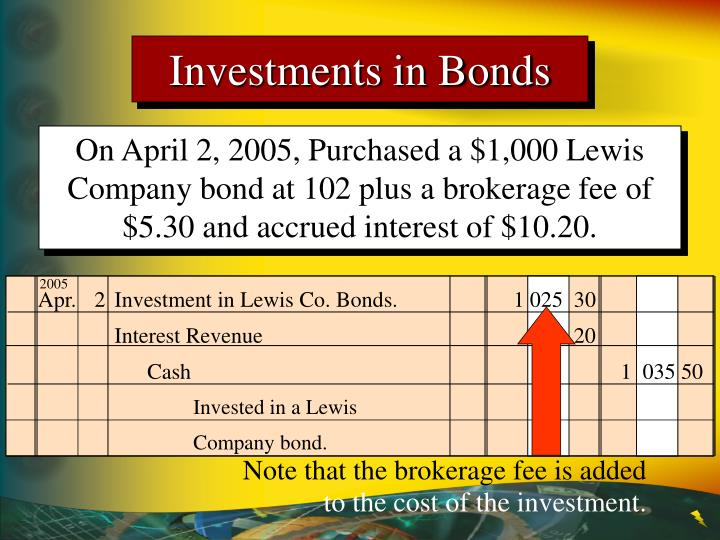Note that the brokerage fee is added
