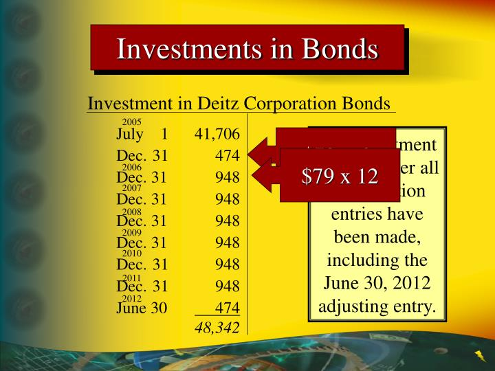 Investments in Bonds