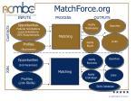 matchforce org13