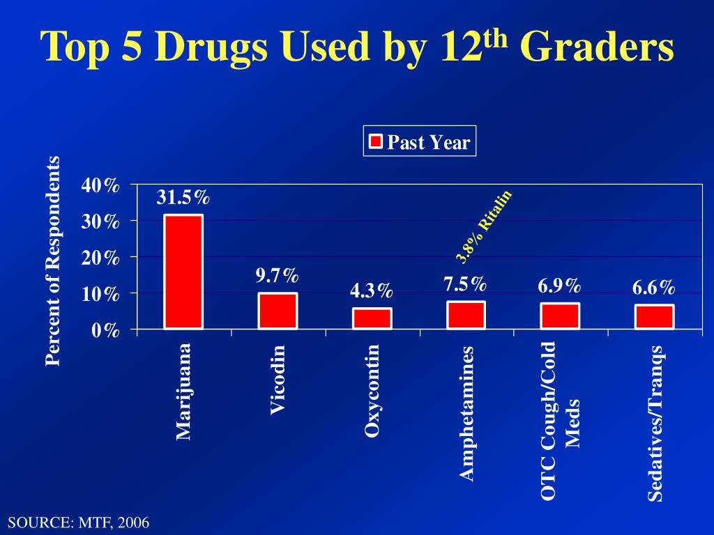 Ppt Prescription Rx And Over The Counter Otc Drug Misuse Powerpoint Presentation Id 242447