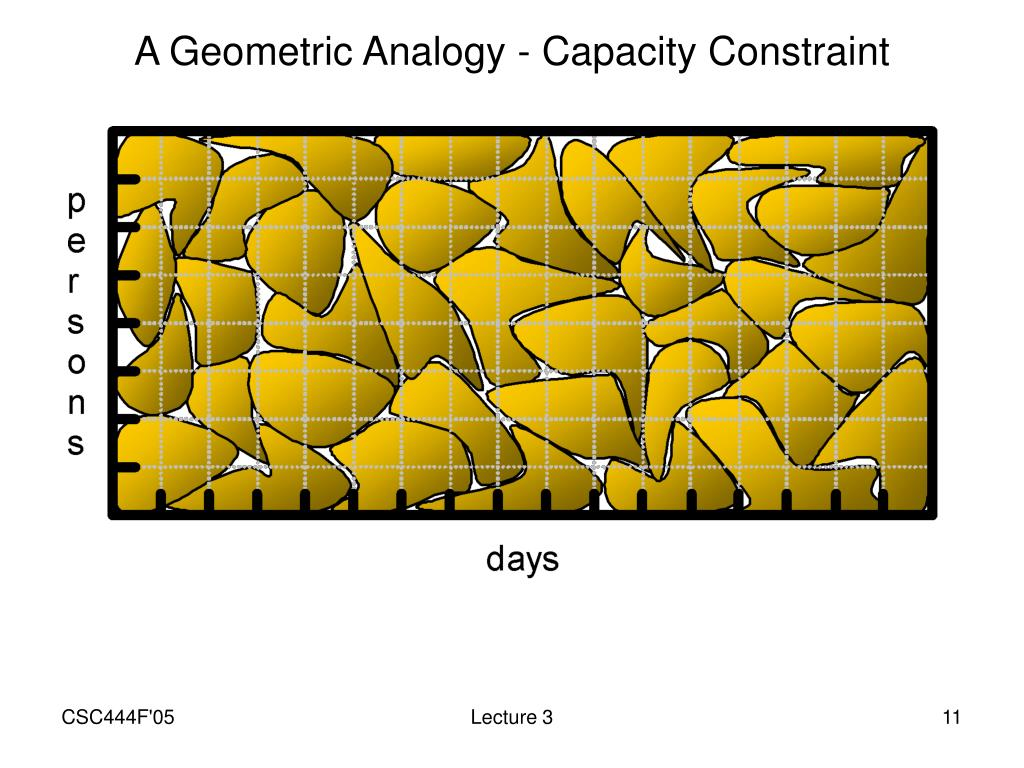 A Geometric Analogy - Capacity Constraint