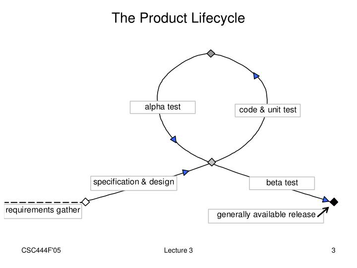 The product lifecycle