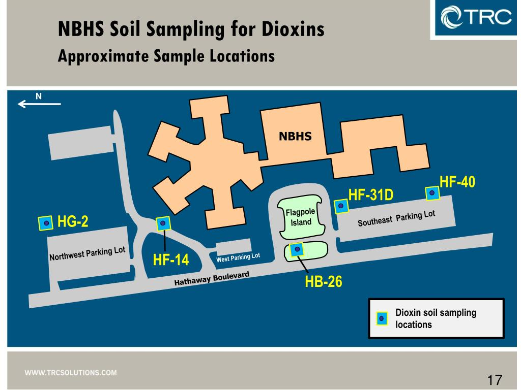NBHS Soil Sampling for Dioxins