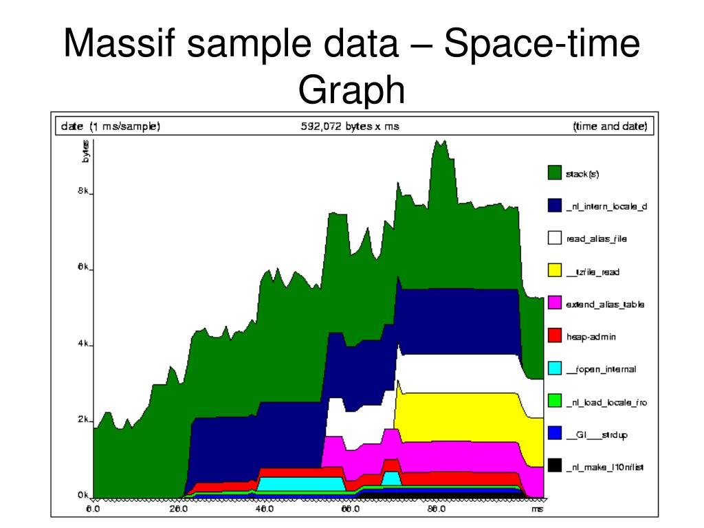 Massif sample data – Space-time Graph