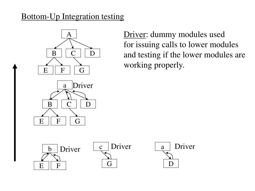 Bottom-Up Integration testing