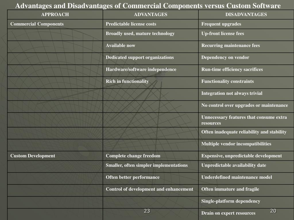Advantages and Disadvantages of Commercial Components versus Custom Software